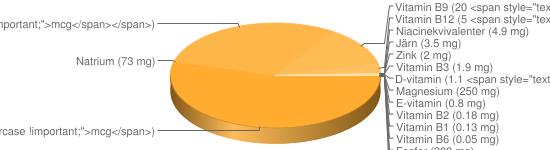 N&auml;ringsinneh&aring;ll f&ouml;r Sniglar vinbergssnäckor - Magnesium (250 mg), Fosfor (200 mg), Kalcium (170 mg), Kalium (121 mg), A-vitamin (90 <span style=