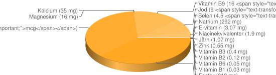 N&auml;ringsinneh&aring;ll f&ouml;r Amerikanska muffins ospec - Natrium (292 mg), Fosfor (212 mg), Kalium (183 mg), A-vitamin (42 <span style=