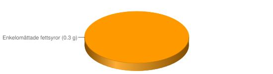 Näringsinnehåll för Färsk jäst - Enkelomättade fettsyror (0.3 g)