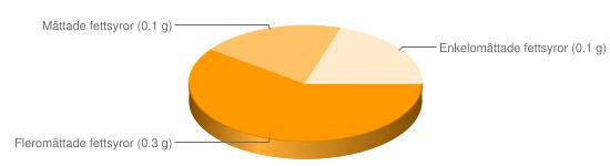 Näringsinnehåll för Pepparrot - Fleromättade fettsyror (0.3 g), Mättade fettsyror (0.1 g), Enkelomättade fettsyror (0.1 g)