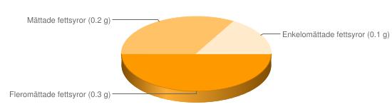 Näringsinnehåll för Guava - Fleromättade fettsyror (0.3 g), Mättade fettsyror (0.2 g), Enkelomättade fettsyror (0.1 g)