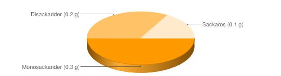 Näringsinnehåll för Lammfärsbiffar stekta - Monosackarider (0.3 g), Disackarider (0.2 g), Sackaros (0.1 g)