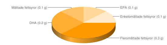 Näringsinnehåll för Torsk opanerad stekt - Fleromättade fettsyror (0.3 g), DHA (0.2 g), Mättade fettsyror (0.1 g), EPA (0.1 g), Enkelomättade fettsyror (0.1 g)