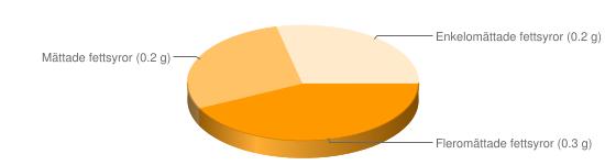 Näringsinnehåll för Frukostflingor typ corn flakes majs berik - Fleromättade fettsyror (0.3 g), Mättade fettsyror (0.2 g), Enkelomättade fettsyror (0.2 g)