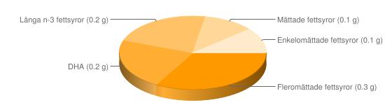 Näringsinnehåll för Abborre kokt - Fleromättade fettsyror (0.3 g), DHA (0.2 g), Långa n-3 fettsyror (0.2 g), Mättade fettsyror (0.1 g), Enkelomättade fettsyror (0.1 g)