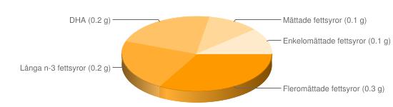 Näringsinnehåll för Abborre kokt - Fleromättade fettsyror (0.3 g), Långa n-3 fettsyror (0.2 g), DHA (0.2 g), Mättade fettsyror (0.1 g), Enkelomättade fettsyror (0.1 g)