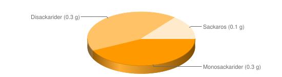 Näringsinnehåll för Äggula ekologisk - Monosackarider (0.3 g), Disackarider (0.3 g), Sackaros (0.1 g)