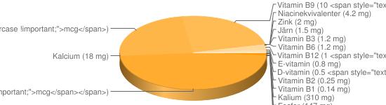 N&auml;ringsinneh&aring;ll f&ouml;r Grodlår råa frysta - Kalium (310 mg), Fosfor (147 mg), Natrium (55 mg), Magnesium (23 mg), Selen (20 <span style=