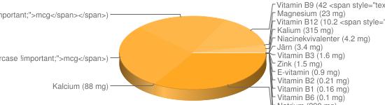 N&auml;ringsinneh&aring;ll f&ouml;r Musslor - Kalium (315 mg), Natrium (290 mg), Fosfor (235 mg), Jod (180 <span style=