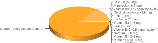 N&auml;ringsinneh&aring;ll f&ouml;r Hummer konserv el kokt - Natrium (330 mg), Kalium (260 mg), Fosfor (192 mg), Selen (100 <span style=