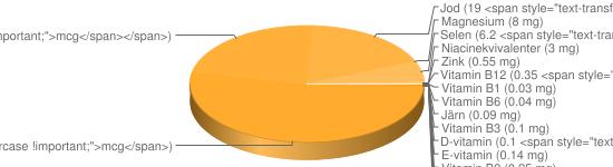 N&auml;ringsinneh&aring;ll f&ouml;r Färskost extra light fett 5% typ Philadelphia - Natrium (342 mg), Kalium (188 mg), Fosfor (132 mg), Kalcium (57 mg), A-vitamin (56 <span style=