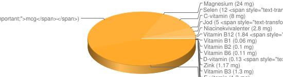 N&auml;ringsinneh&aring;ll f&ouml;r Skaldjurssallad m majonnäsdressing - Natrium (343 mg), Kalium (183 mg), Fosfor (118 mg), Kalcium (51 mg), A-vitamin (45 <span style=