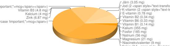 N&auml;ringsinneh&aring;ll f&ouml;r Älgfärs - Kalium (355 mg), Fosfor (185 mg), Natrium (56 mg), Magnesium (21 mg), Niacinekvivalenter (9 mg), Selen (7.5 <span style=
