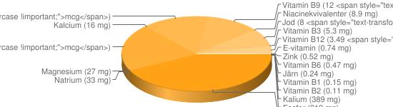 N&auml;ringsinneh&aring;ll f&ouml;r Abborre - Kalium (389 mg), Fosfor (219 mg), Selen (44.1 <span style=