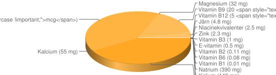 N&auml;ringsinneh&aring;ll f&ouml;r Musslor konserv m lag - Natrium (390 mg), Kalium (140 mg), Fosfor (137 mg), Selen (56 <span style=