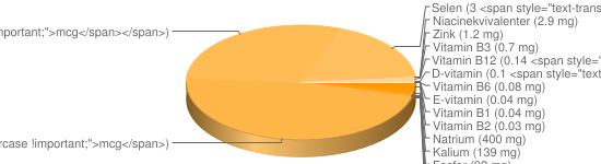 N&auml;ringsinneh&aring;ll f&ouml;r Blodpudding blodkorv fett ca 10% - Natrium (400 mg), Kalium (139 mg), Fosfor (92 mg), Kalcium (17 mg), Järn (17 mg), Magnesium (16 mg), A-vitamin (8 <span style=