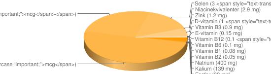 N&auml;ringsinneh&aring;ll f&ouml;r Blodpudding blodkorv fett 14% - Natrium (400 mg), Kalium (139 mg), Fosfor (92 mg), Järn (19 mg), Kalcium (17 mg), Magnesium (16 mg), A-vitamin (10 <span style=