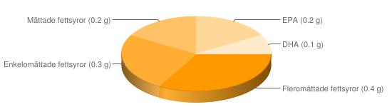 Näringsinnehåll för Sniglar vinbergssnäckor - Fleromättade fettsyror (0.4 g), Enkelomättade fettsyror (0.3 g), Mättade fettsyror (0.2 g), EPA (0.2 g), DHA (0.1 g)