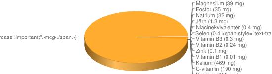 N&auml;ringsinneh&aring;ll f&ouml;r Nyponsoppa pulver berik - Kalium (469 mg), C-vitamin (190 mg), Kalcium (155 mg), A-vitamin (48 <span style=