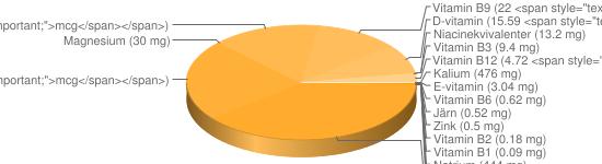 N&auml;ringsinneh&aring;ll f&ouml;r Regnbågslax panerad stekt - Kalium (476 mg), Natrium (444 mg), Fosfor (280 mg), Kalcium (80 mg), A-vitamin (73 <span style=