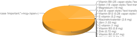 N&auml;ringsinneh&aring;ll f&ouml;r Smörgås typ sandwich räkor ägg sallad majonnäs - Natrium (479 mg), Kalium (110 mg), Kalcium (85 mg), Fosfor (83 mg), K-vitamin (68 <span style=