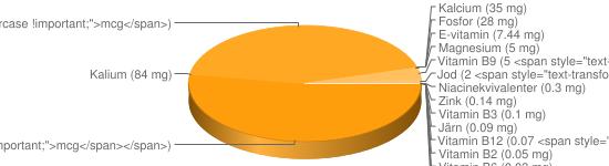 N&auml;ringsinneh&aring;ll f&ouml;r Bearnaise sås fett 44% Spisa Rydbergs - Natrium (484 mg), K-vitamin (85 <span style=