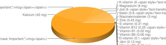N&auml;ringsinneh&aring;ll f&ouml;r Keso färskost chili pesto lök feta fett 3,5-5% - Natrium (491 mg), Fosfor (129 mg), Kalium (92 mg), A-vitamin (56 <span style=
