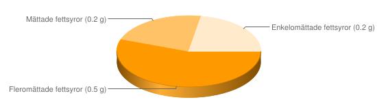 Näringsinnehåll för Linser torkade - Fleromättade fettsyror (0.5 g), Mättade fettsyror (0.2 g), Enkelomättade fettsyror (0.2 g)