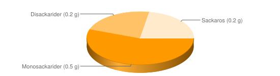 Näringsinnehåll för Asterix kokt m salt - Monosackarider (0.5 g), Disackarider (0.2 g), Sackaros (0.2 g)
