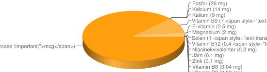 N&auml;ringsinneh&aring;ll f&ouml;r Lättmajonnäs 32,5% fett - Natrium (500 mg), A-vitamin (60 <span style=