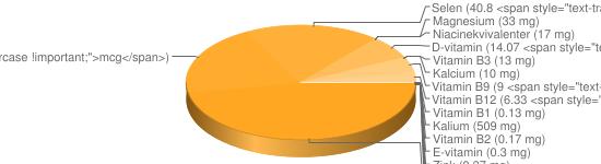 N&auml;ringsinneh&aring;ll f&ouml;r Makrill opanerad stekt - Kalium (509 mg), Natrium (474 mg), Fosfor (265 mg), Jod (114 <span style=