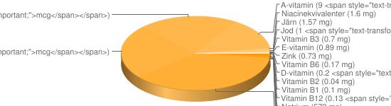 N&auml;ringsinneh&aring;ll f&ouml;r Pitabröd m falafel sallad sesam pepperoni - Natrium (573 mg), Magnesium (348 mg), Kalcium (282 mg), Kalium (232 mg), Fosfor (88 mg), Vitamin B9 (24 <span style=