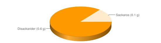 Näringsinnehåll för Blodbröd fullkorn hårt - Disackarider (0.6 g), Sackaros (0.1 g)