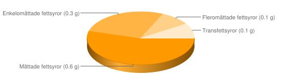 Näringsinnehåll för Dippmix pulver olika smaker - Mättade fettsyror (0.6 g), Enkelomättade fettsyror (0.3 g), Fleromättade fettsyror (0.1 g), Transfettsyror (0.1 g)