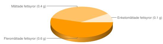 Näringsinnehåll för Vignabönor svartögda bönor torkade - Fleromättade fettsyror (0.6 g), Mättade fettsyror (0.4 g), Enkelomättade fettsyror (0.1 g)