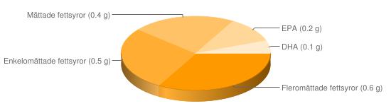 Näringsinnehåll för Musslor konserv u lag - Fleromättade fettsyror (0.6 g), Enkelomättade fettsyror (0.5 g), Mättade fettsyror (0.4 g), EPA (0.2 g), DHA (0.1 g)