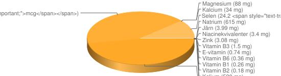 N&auml;ringsinneh&aring;ll f&ouml;r Hårt bröd fullkorn råg fibrer 16% Crisp o Finn crisp - Natrium (615 mg), Kalium (520 mg), Fosfor (390 mg), Jod (113 <span style=