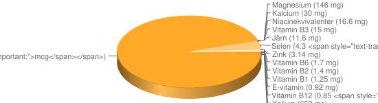 N&auml;ringsinneh&aring;ll f&ouml;r Frukostflingor fullkorn vetekli berik All-Bran Regular - Kalium (652 mg), Natrium (400 mg), Fosfor (398 mg), Vitamin B9 (333 <span style=