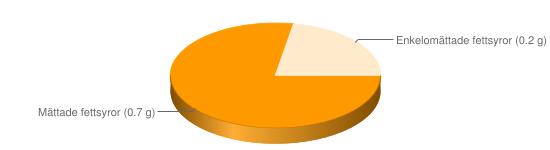 Näringsinnehåll för Kvarg färskost fett 1% Kesella lätt - Mättade fettsyror (0.7 g), Enkelomättade fettsyror (0.2 g)