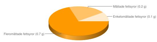 Näringsinnehåll för Svarta vinbär - Fleromättade fettsyror (0.7 g), Mättade fettsyror (0.2 g), Enkelomättade fettsyror (0.1 g)