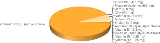 N&auml;ringsinneh&aring;ll f&ouml;r Solrosfrön torkade - Fosfor (700 mg), Kalium (690 mg), Magnesium (355 mg), Kalcium (116 mg), Vitamin B9 (60 <span style=