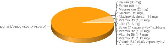 N&auml;ringsinneh&aring;ll f&ouml;r Frukostflingor typ corn flakes majs berik - Natrium (700 mg), Vitamin B9 (166 <span style=