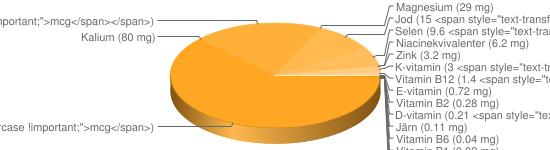 N&auml;ringsinneh&aring;ll f&ouml;r Ost hårdost fett 31% - Kalcium (710 mg), Fosfor (490 mg), Natrium (430 mg), A-vitamin (271 <span style=