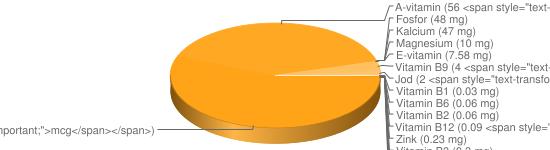 N&auml;ringsinneh&aring;ll f&ouml;r Café de Paris sås fett 39% Spisa Rydbergs - Natrium (713 mg), Kalium (121 mg), K-vitamin (79 <span style=