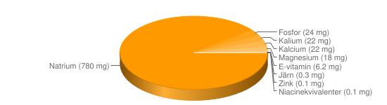 Näringsinnehåll för Dressing vinägrett fett  65% - Natrium (780 mg), Fosfor (24 mg), Kalium (22 mg), Kalcium (22 mg), Magnesium (18 mg), E-vitamin (6.2 mg), Järn (0.3 mg), Zink (0.1 mg), Niacinekvivalenter (0.1 mg)