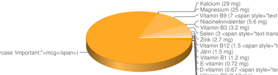 N&auml;ringsinneh&aring;ll f&ouml;r Köttfärslimpa stekt fryst - Natrium (780 mg), Kalium (280 mg), Fosfor (142 mg), A-vitamin (50 <span style=