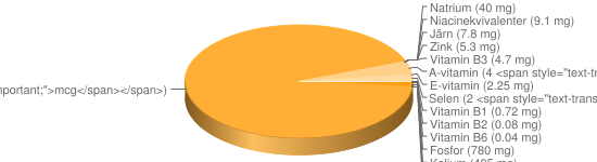N&auml;ringsinneh&aring;ll f&ouml;r Sesamfrön torkade u skal - Fosfor (780 mg), Kalium (405 mg), Magnesium (345 mg), Kalcium (131 mg), Vitamin B9 (97 <span style=