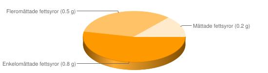 Näringsinnehåll för Wokgrönsaker Classic wokade i rapsolja - Enkelomättade fettsyror (0.8 g), Fleromättade fettsyror (0.5 g), Mättade fettsyror (0.2 g)