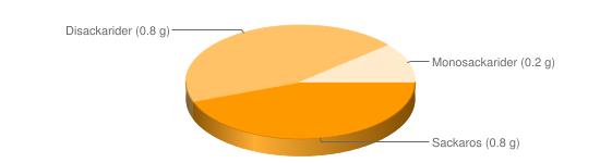 Näringsinnehåll för Dressing vinägrett fett  65% - Sackaros (0.8 g), Disackarider (0.8 g), Monosackarider (0.2 g)