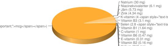 N&auml;ringsinneh&aring;ll f&ouml;r Linfrön torkade - Kalium (813 mg), Fosfor (642 mg), Magnesium (392 mg), Kalcium (255 mg), Vitamin B9 (87 <span style=